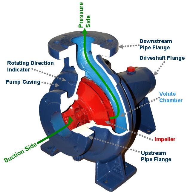 Centrifugal compressor.