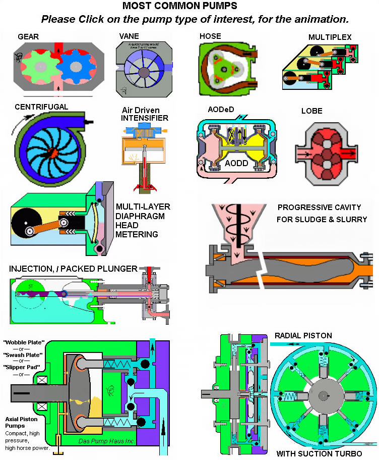 Centrifugal, Vane, Lobe, and Other Pumps Animations.