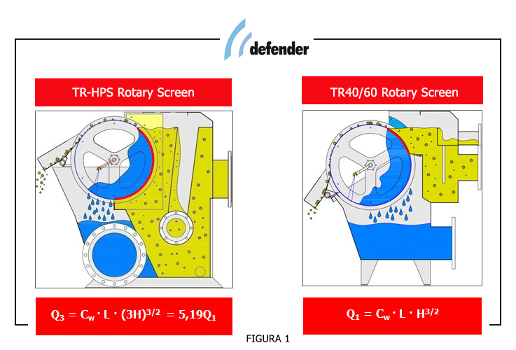 HPS Defender® Rotary Screen, \'Design makes the difference.