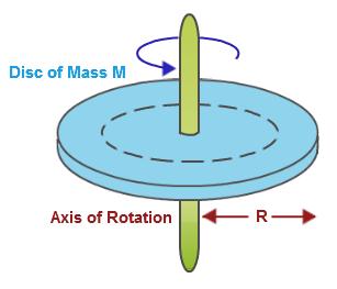Rotational Dynamics, Torque, Center of Mass.