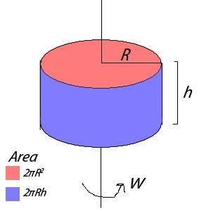 Air resistance on rotating cylinder.