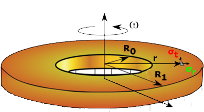 Stresses in Rotating Rings (Annular Disks).