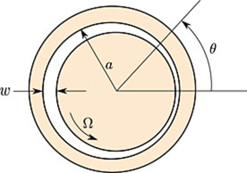 Schematic of the journal bearing problem. A shaft rotating in.