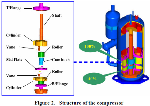 TRIZ Improvement Of Rotary Compressor DesignThe Triz Journal.