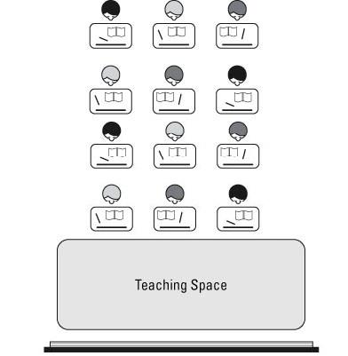 Classroom desk arrangements; Rows, Clusters or U Shape?.