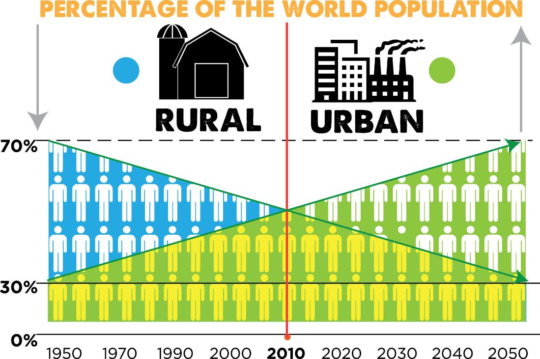Rural vs urban clipart.