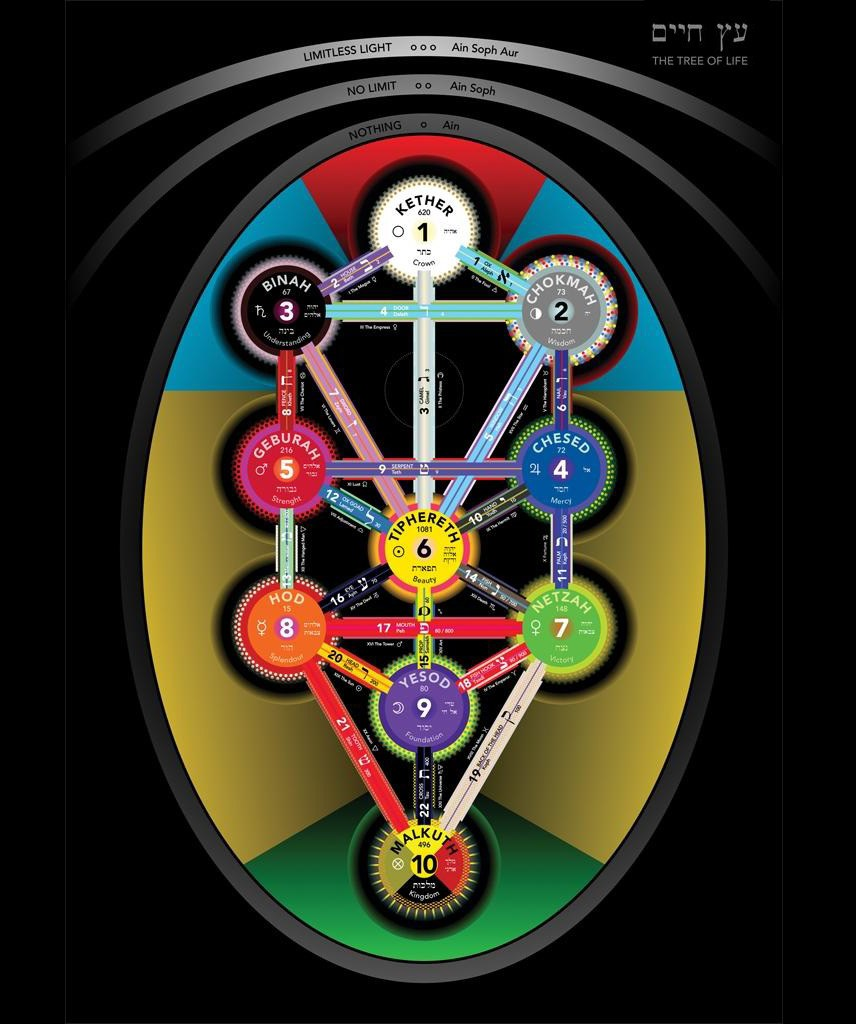 The Meaning of Sacred Geometry part 3. The Womb of Sacred Geometry.