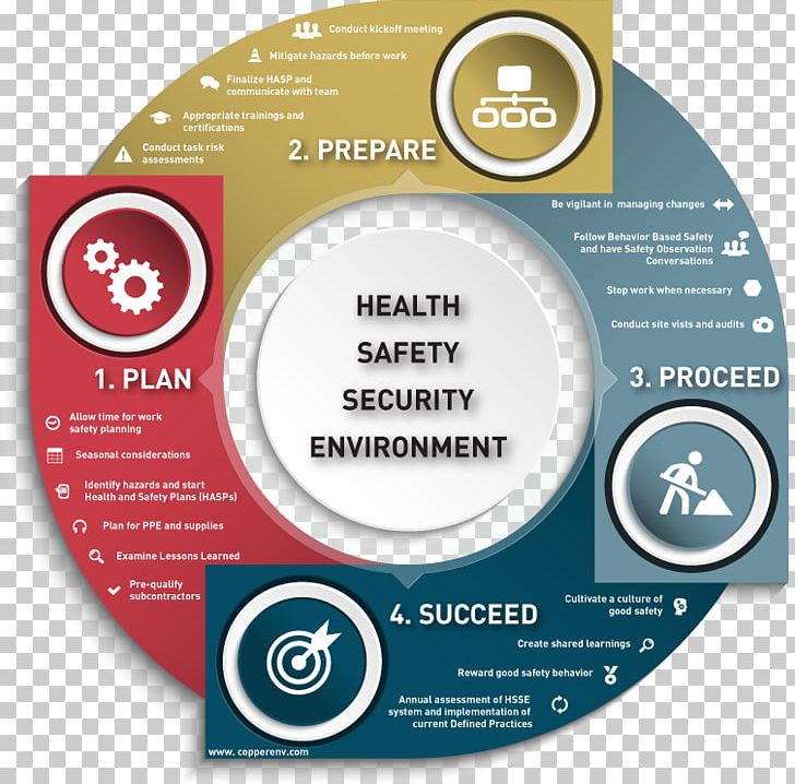 Occupational Safety And Health Job Safety Analysis.