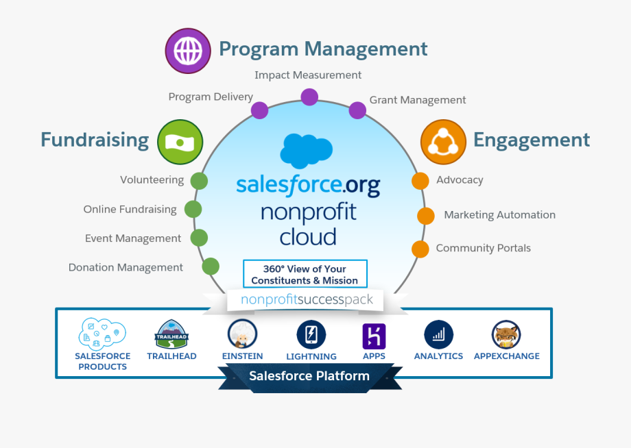 Image Illustrating The Various Component Parts Of Salesforce.