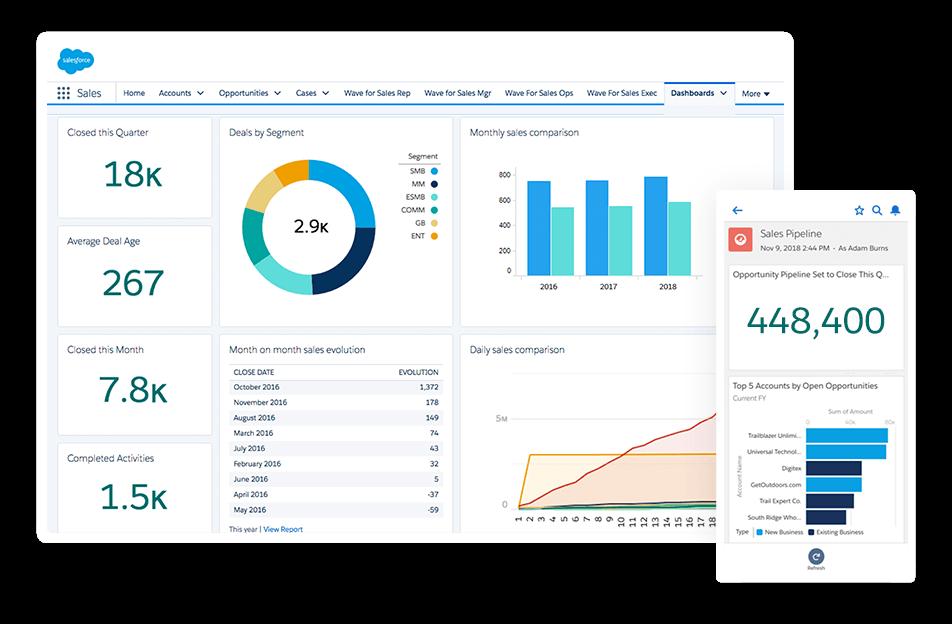 Sales Cloud: Sales Automation Software.