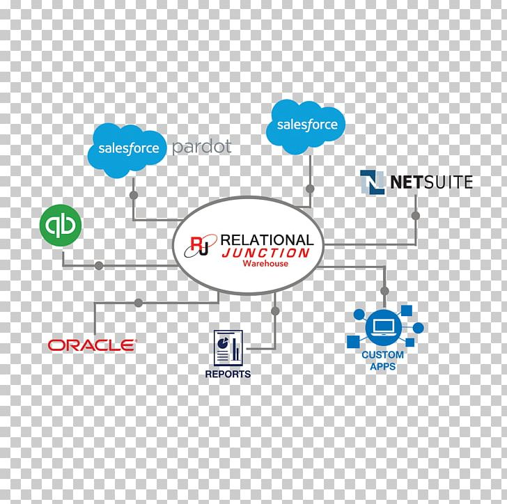 Salesforce Marketing Cloud Business Process PNG, Clipart.