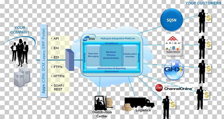 SAP Ariba Vendor Computer Network Electronics Supplier.