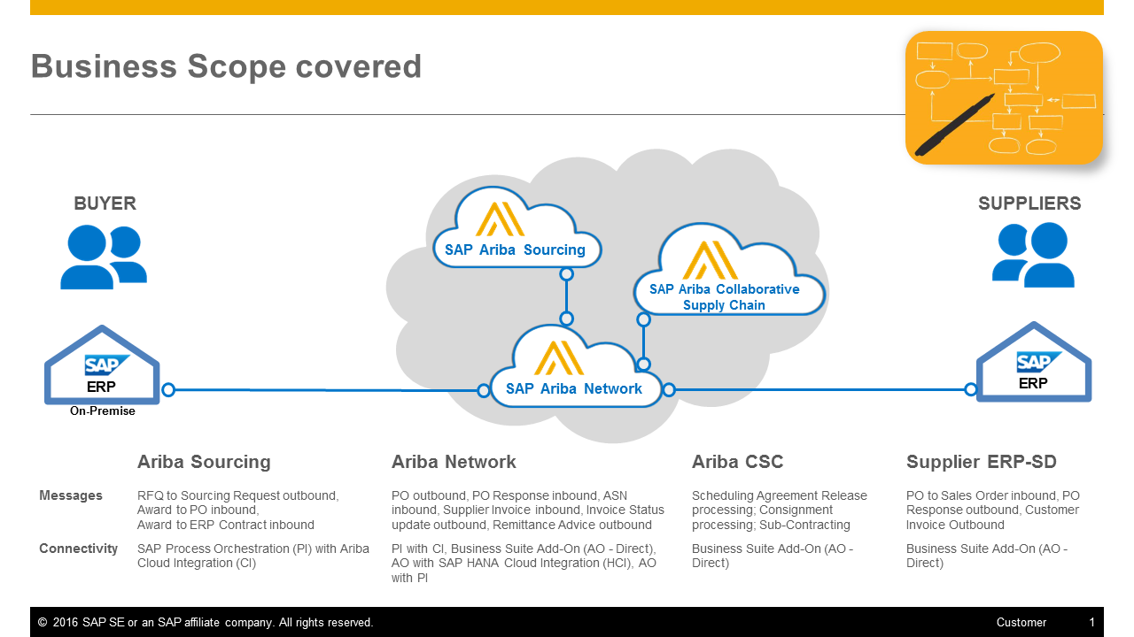 Simple from the Source: Ariba Integration with SAP ERP now.