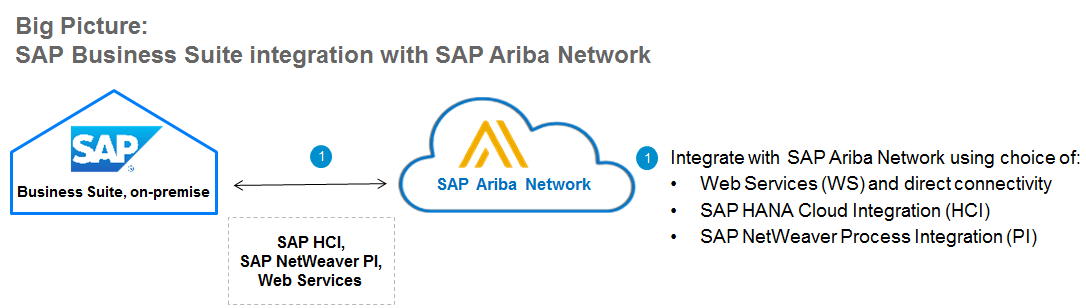 SAP Ariba Solution integration for streamlined Source to Pay.