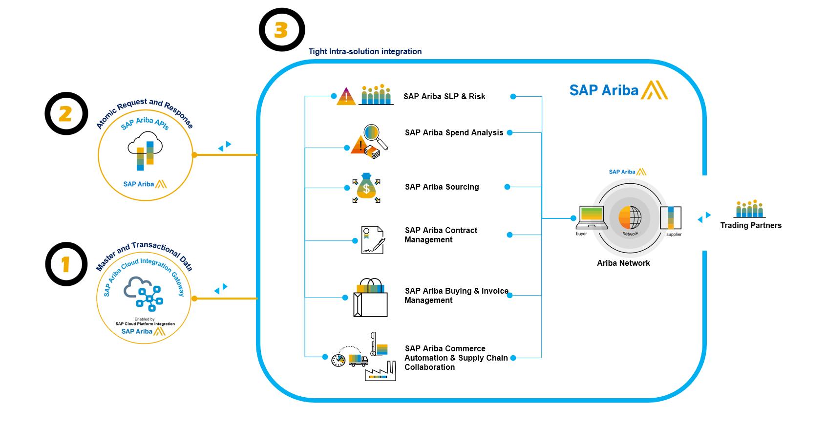 SAP Ariba\'s 3 pillars of integration.