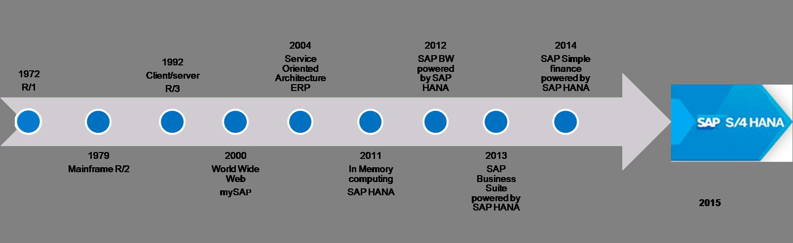 Architecture Of S/4 HANA vs ERP.
