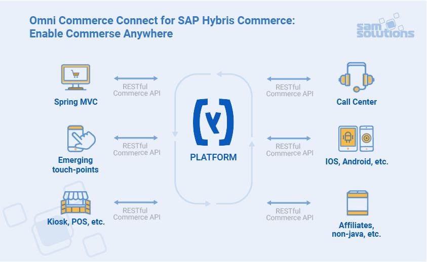 Benefits of SAP Commerce Cloud (ex. SAP Hybris Commerce.