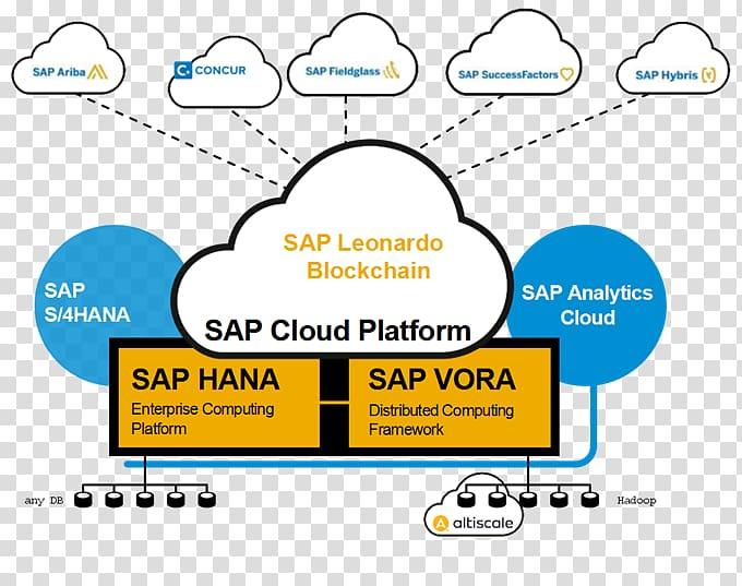 Hyperledger SAP SE SAP Leonardo SAP Cloud Platform SAP HANA.