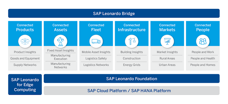 What is SAP Leonardo? Solutions, Technologies, and Opportunities.