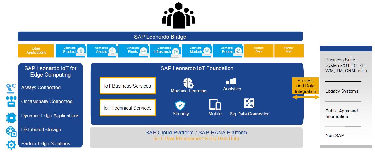 SAP Leonardo Analytics Capabilities.