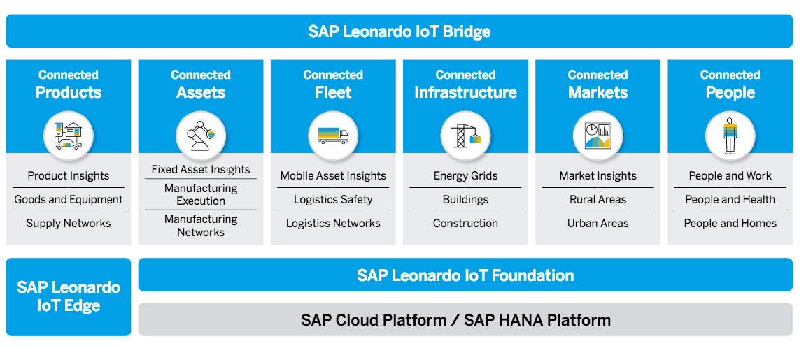The features of SAP Leonardo explained.