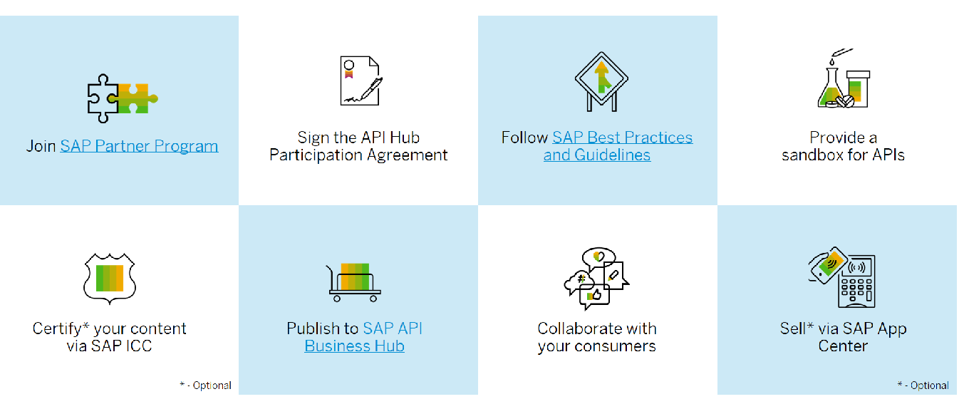 Welcoming Partners to the SAP API Business Hub.