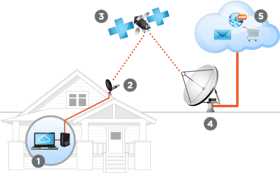 How Exede High Speed Satellite Internet works.