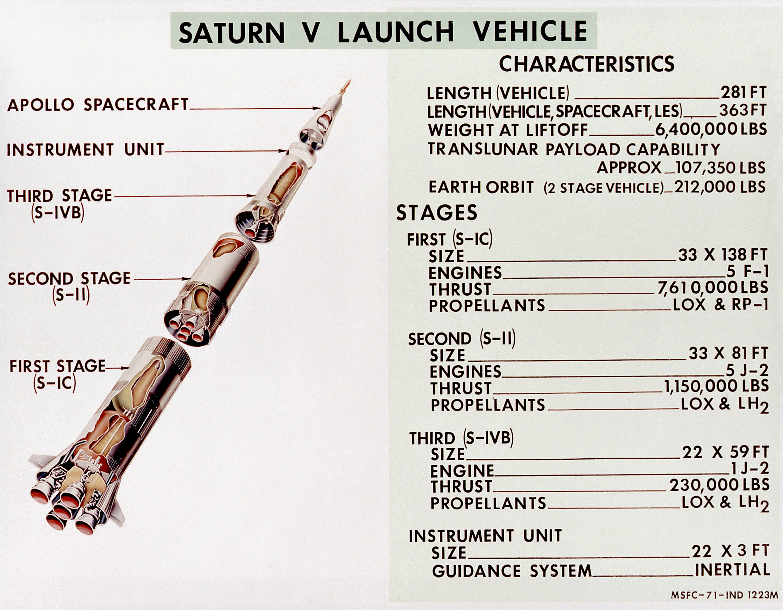 Saturn 5 Clipart.