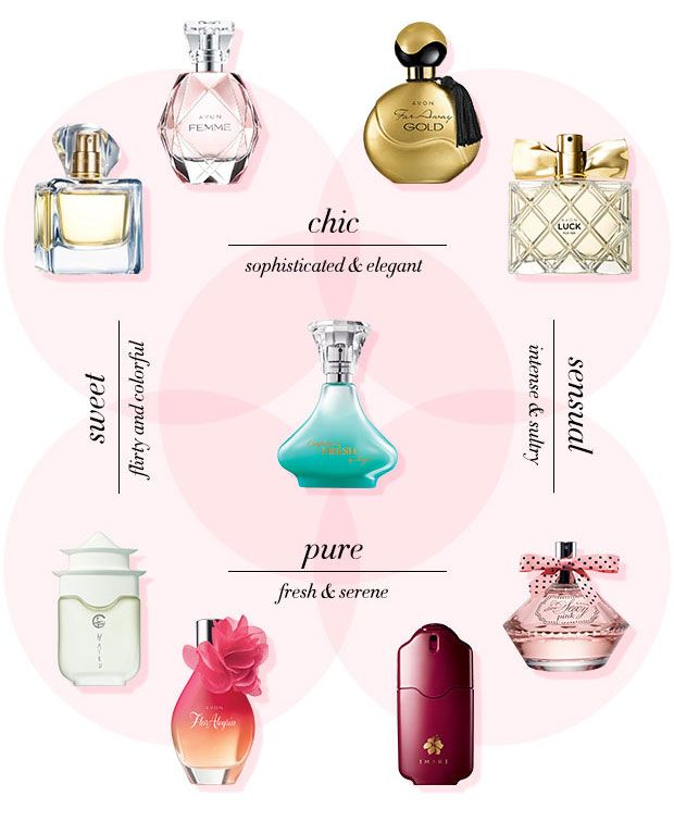1000+ images about Fragrance Picks on Pinterest.