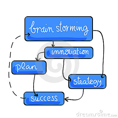Schema Of Brainstorming Effects Royalty Free Stock Images.