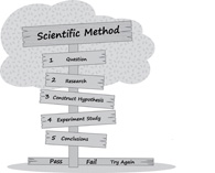 Search Results for scientific method.