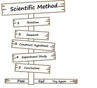 scientific method on.