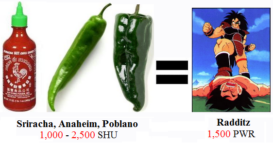 Scoville Scale explained with DBZ.
