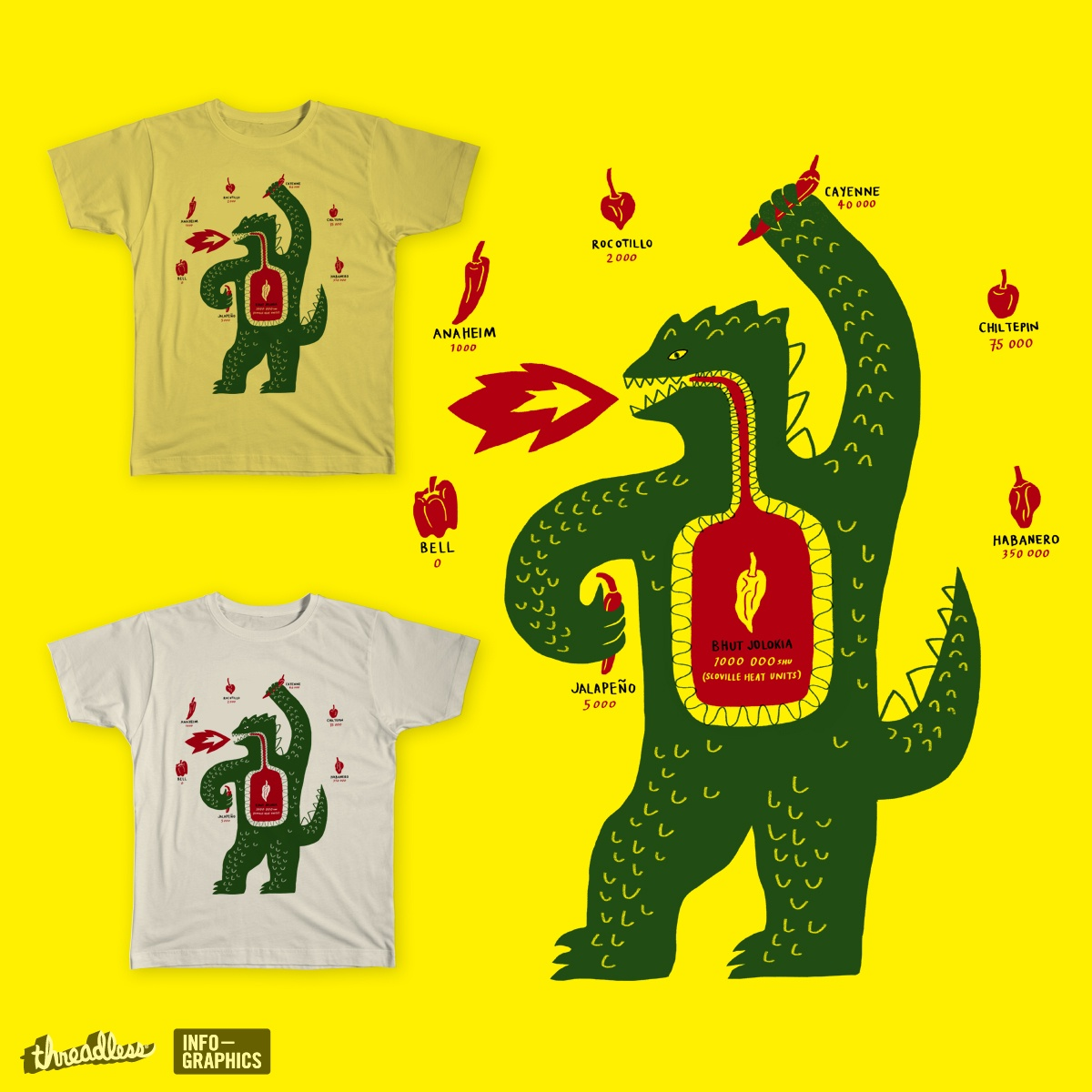 The Scoville Scale, a cool t.