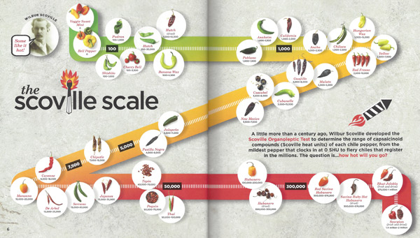 1000+ images about Scoville Scale on Pinterest.