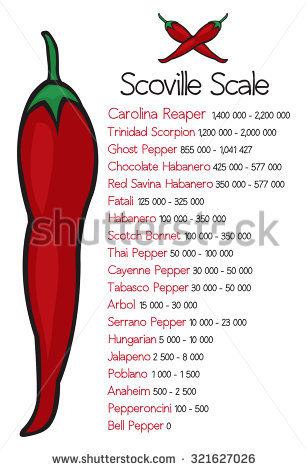 Scoville Scale Stock Photos, Royalty.