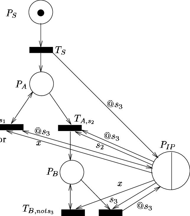 Equivalent representation in SDL.