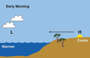 Sea and Land Clip Art.