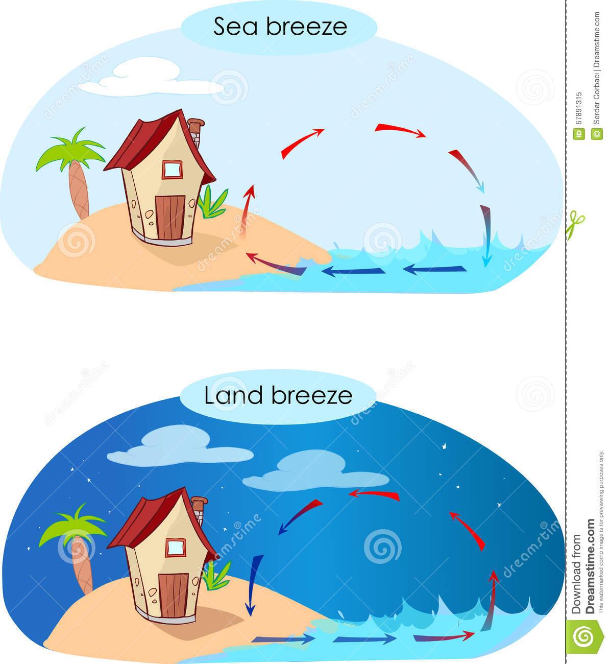 Sea Breeze And Land Breeze Stock Vector.