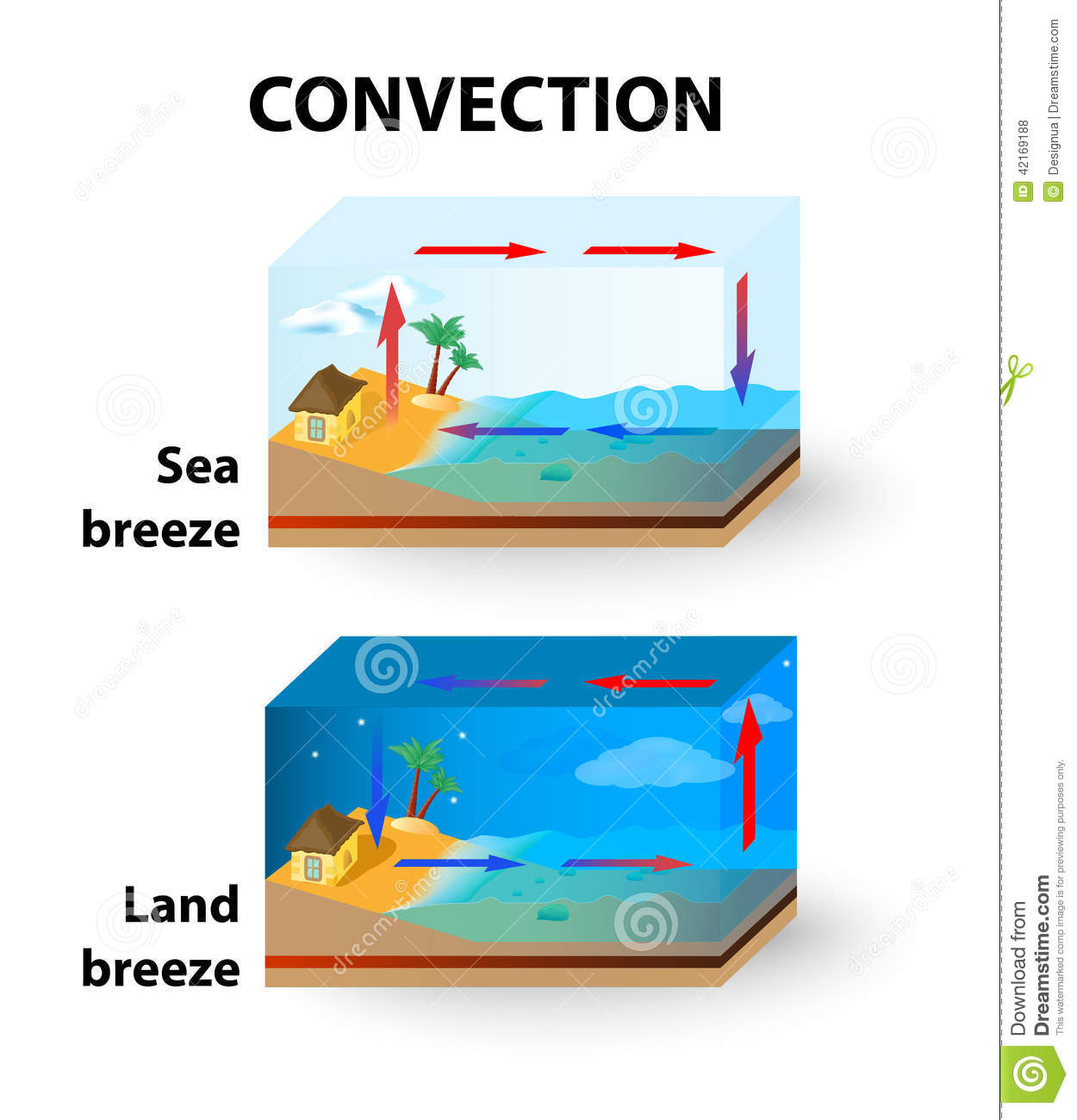 Convection. Land Breeze And Sea Breeze Stock Vector.