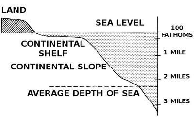 Sea level clipart.