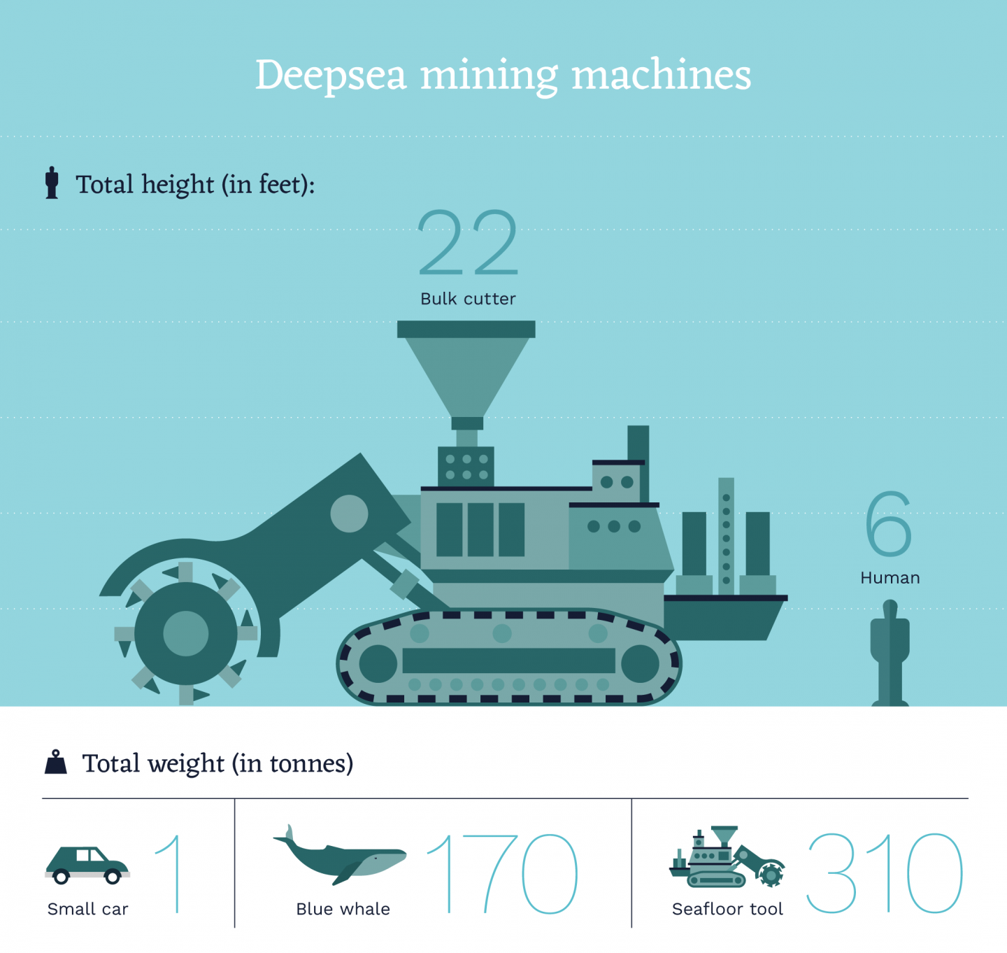 The future of deep seabed mining.