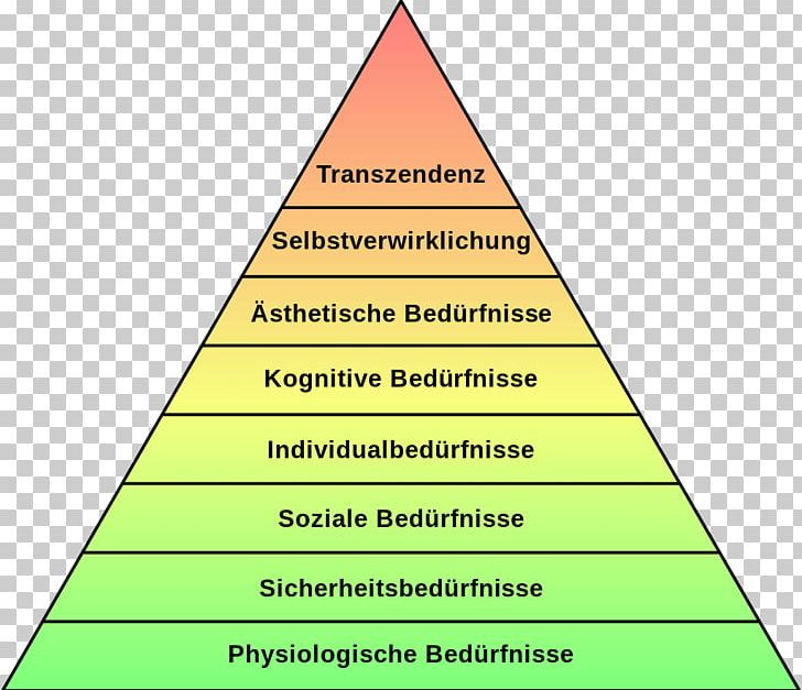 Maslow\'s Hierarchy Of Needs Bedürfnis Psychology Motivation.