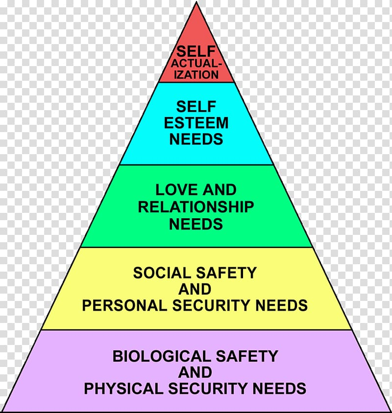 Maslow\'s hierarchy of needs Self.