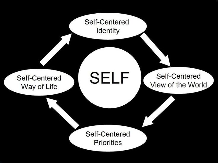 1000+ ideas about Self Centered People on Pinterest.
