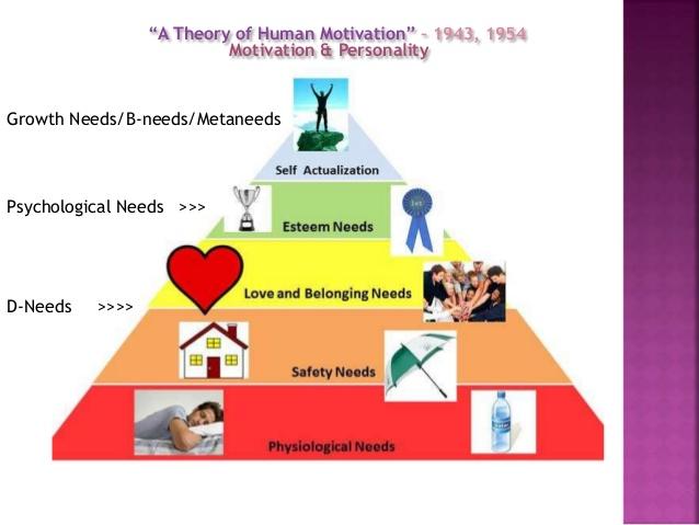 Abraham Maslow & the Humanistic Psychology.