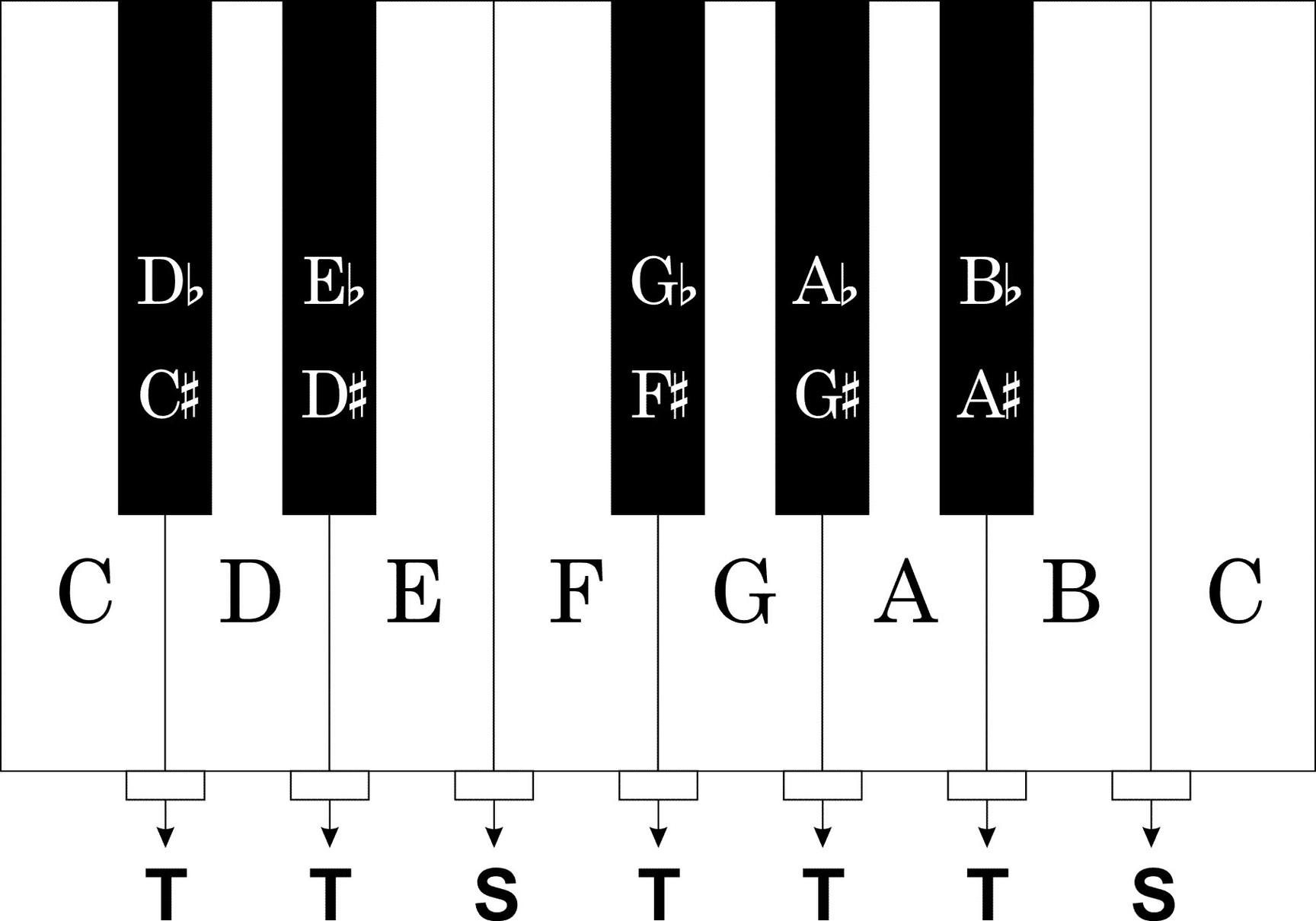 Piano Keyboard Template.