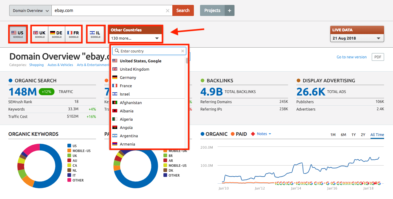 What countries does SEMrush cover? question.