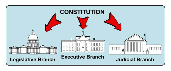3. Separation of Powers.