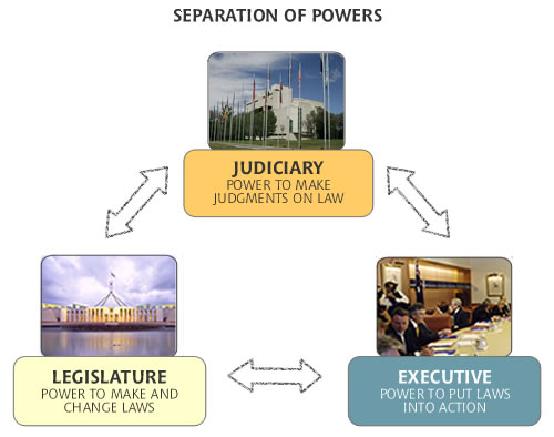 Essay on separation of powers.